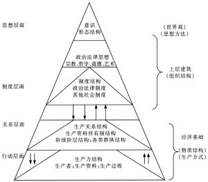 图1-1 社会形态略图