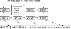 图7 信息公开行为分析图解