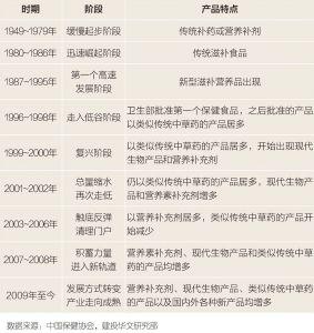表1 中国保健品行业发展历程