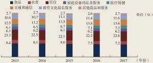 图6 近五年城镇居民消费结构变化