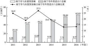 图1 南宁市与东盟贸易占南宁市对外贸易比重