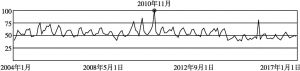 图1 广州(Guangzhou)搜索热度随时间变化的趋势