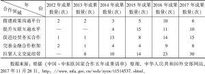 表1 中国-中东欧国家5年合作成果分类统计