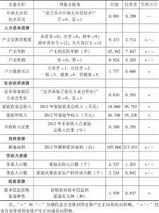 表5-4 变量说明及描述性统计分析结果