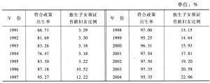 表7-7 1991~2004年晋江计划生育状况