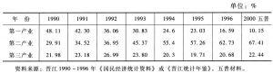 表20-17 按三次产业分晋江全社会从业人员构成表