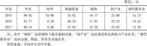 表7 中国中车主营业务收入结构