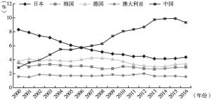 图8 2000~2016年美国对典型国家出口占美国总出口的比重