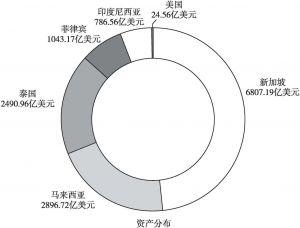 """图1 香港《亚洲周刊》""""全球华商1000排行榜""""中海外华商数量和资产分布"""