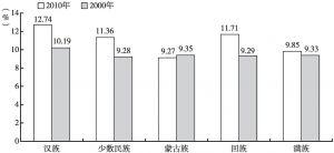 图1-5 2000年与2010年河南各民族60岁及以上老年人口系数比较