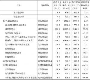 表3 2016年广州市制造业前15大子行业单位要素税收情况
