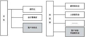 图3-7 二元资产管理体制