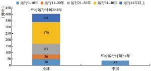 图21 我国核电机组平均运行时间与世界核电机组平均运行时间对比