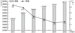 图1 农民工总量及增速