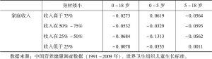 表6-24 身材矮小儿童与家庭收入分组的关系