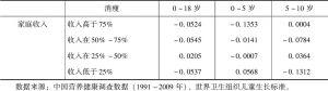 表6-25 消瘦儿童与家庭收入分组的关系