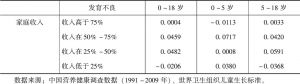 表6-26 发育不良儿童与家庭收入分组的关系