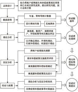图1-2 本书研究技术路线