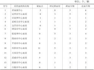 表2 甘肃省采供血机构献血车配置情况