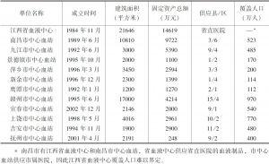 表1 江西省采供血机构概况