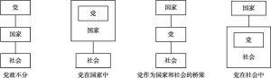 图6-3 党政关系四种模式示意