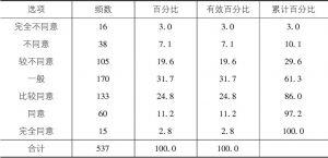 表6-5 农户良种采用情况