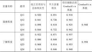 表7-6 满意度与了解度的信度检验(<italic>N</italic>=100)