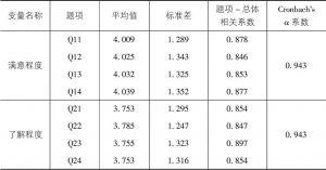 表7-21 满意度与了解度的信度检验(<italic>N</italic>=437)