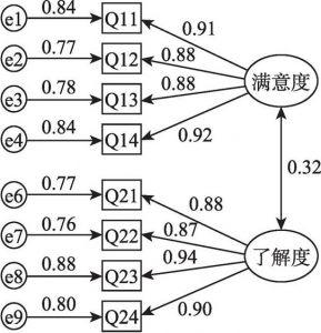 图7-2 满意度、了解度测量模型