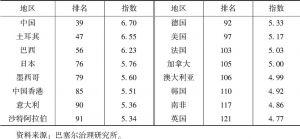 表2-2 主要经济体洗钱风险AML指数一览