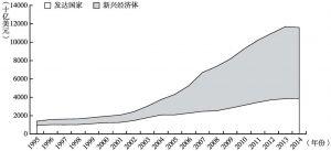 图4-1 发达国家和新兴经济体外汇储备的发展趋势