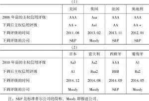 表4-5 发达经济体主权信用评级的下调
