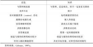 表2-2 信息与知识的概念区别