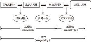 图9-2 共同体概念的发展过程