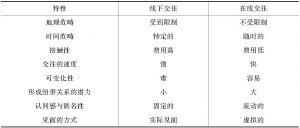 表9-2 不同类型的共同体特性比较