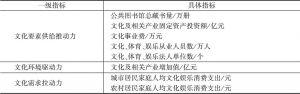 表1 文化产业发展评价指标