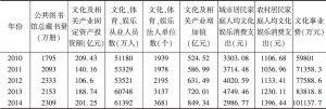 表4 广州文化产业发展指标