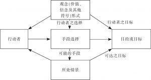 图4-1 社会行动的要素