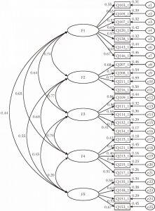 图3-1 验证性因素分析结构
