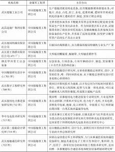 表2 在汉部分军工企业及研究所