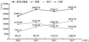 图1 武汉市各种运输方式旅客运输量变化