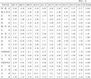 表2-1 2007年以来典型国家的GDP增速