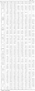 表3-1 2001~2015年部分国家R&D人员(每百万人)基本情况