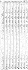 表3-3 2001~2015年部分国家居民专利申请量基本情况
