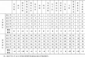 表2-5 非盟创新竞争力排位比较
