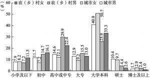 图1-5 样本受教育程度分布
