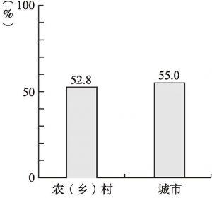 图6-181 比较敏感