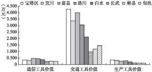 图5-5 物质资本构成描述性分析