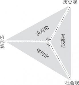 图4 三种关系模式的认知/解释空间