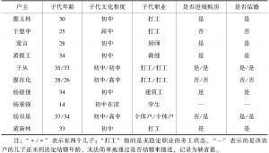表2-3 河镇梅村年轻人的婚姻与在城市购房的情况